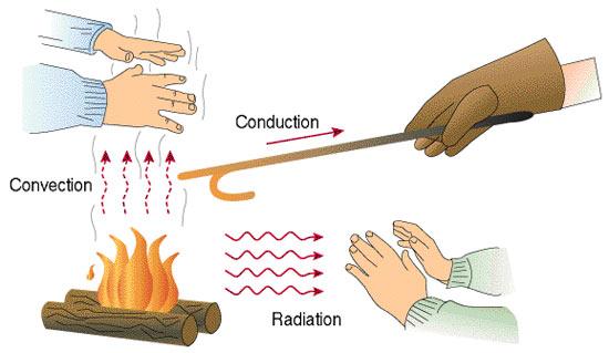 tableau-convection-conduction-vaporisateur